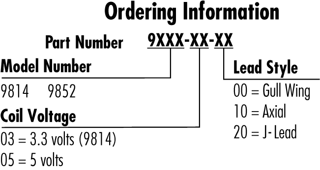 product order graphic
